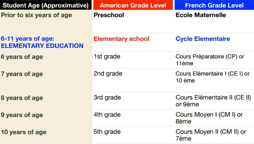 The French versus U.S. school system